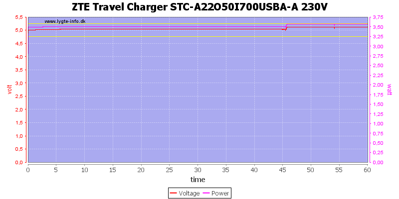 ZTE%20Travel%20Charger%20STC-A22O50I700USBA-A%20230V%20load%20test