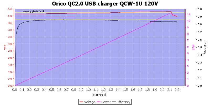 Orico%20QC2.0%20USB%20charger%20QCW-1U%20120V%20load%20sweep