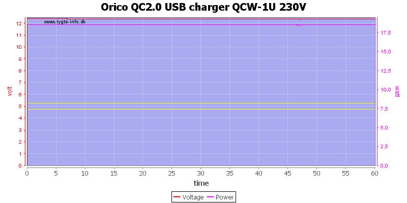 Orico%20QC2.0%20USB%20charger%20QCW-1U%20230V%20load%20test
