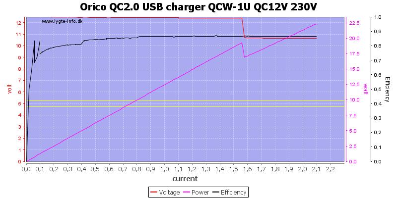 Orico%20QC2.0%20USB%20charger%20QCW-1U%20QC12V%20230V%20load%20sweep