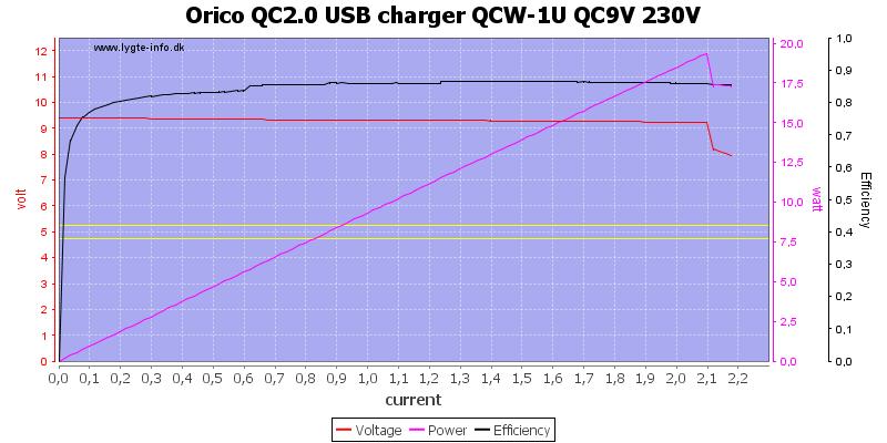 Orico%20QC2.0%20USB%20charger%20QCW-1U%20QC9V%20230V%20load%20sweep