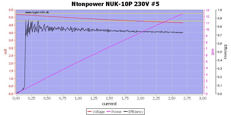 Ntonpower%20NUK-10P%20230V%20%235%20load%20sweep