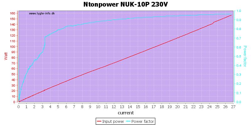 Ntonpower%20NUK-10P%20230V%20PF%20load%20sweep