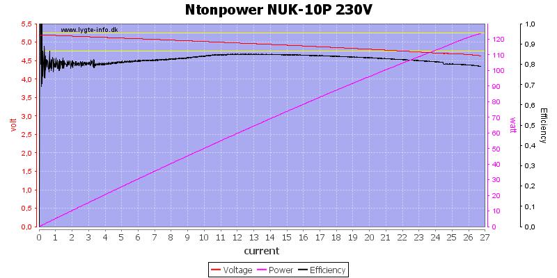 Ntonpower%20NUK-10P%20230V%20load%20sweep