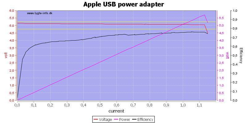 Apple%20USB%20power%20adapter%20load%20sweep