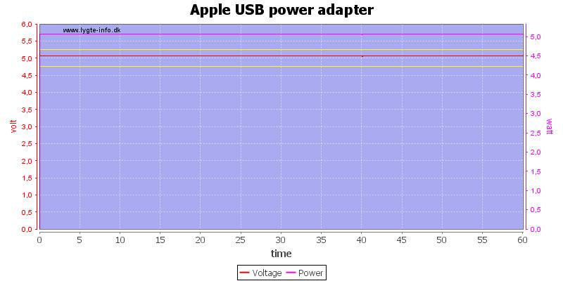 Apple%20USB%20power%20adapter%20load%20test