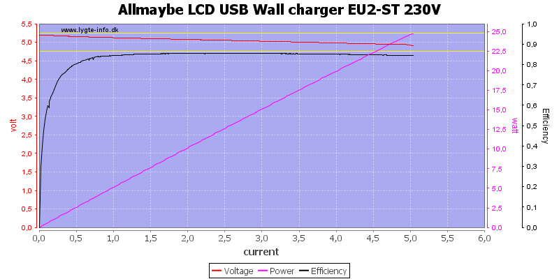 Allmaybe%20LCD%20USB%20Wall%20charger%20EU2-ST%20230V%20load%20sweep
