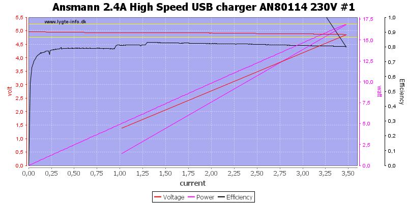 Ansmann%202.4A%20High%20Speed%20USB%20charger%20AN80114%20230V%20%231%20load%20sweep