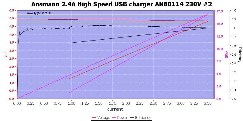 Ansmann%202.4A%20High%20Speed%20USB%20charger%20AN80114%20230V%20%232%20load%20sweep