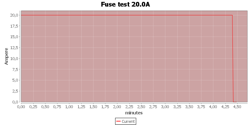 Fuse%20test%2020.0A
