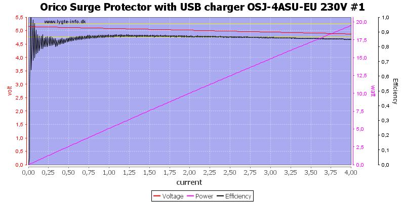 Orico%20Surge%20Protector%20with%20USB%20charger%20OSJ-4ASU-EU%20230V%20%231%20load%20sweep