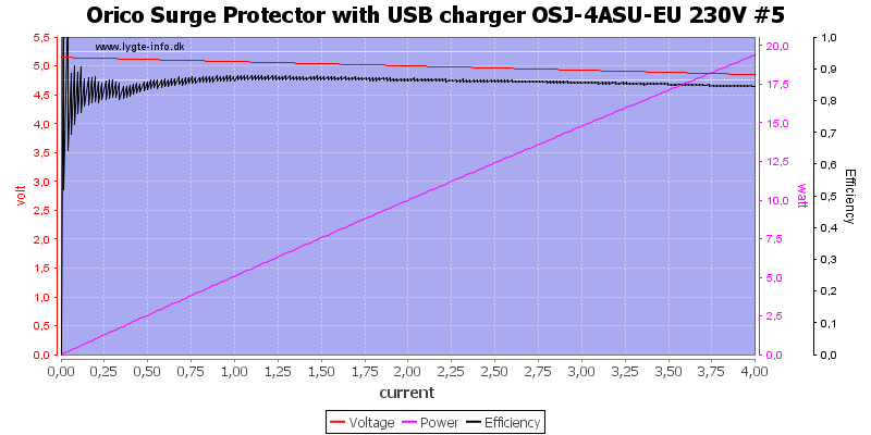 Orico%20Surge%20Protector%20with%20USB%20charger%20OSJ-4ASU-EU%20230V%20%235%20load%20sweep