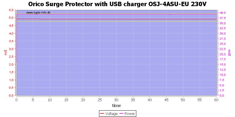 Orico%20Surge%20Protector%20with%20USB%20charger%20OSJ-4ASU-EU%20230V%20load%20test