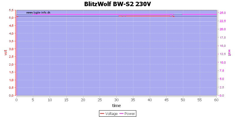 BlitzWolf%20BW-S2%20230V%20load%20test