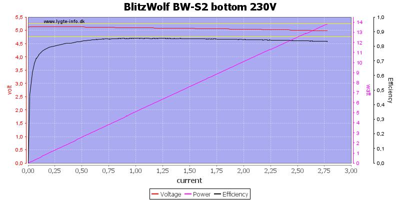 BlitzWolf%20BW-S2%20bottom%20230V%20load%20sweep