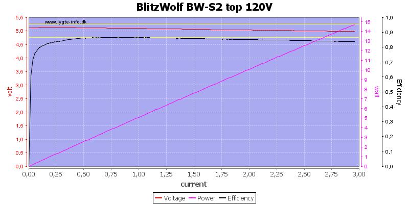 BlitzWolf%20BW-S2%20top%20120V%20load%20sweep
