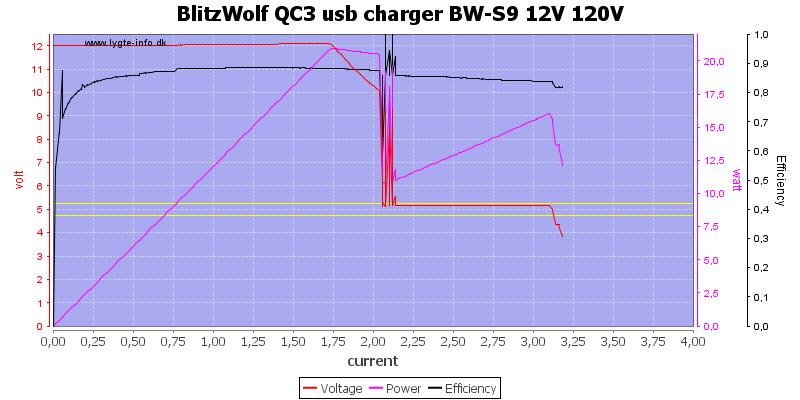 BlitzWolf%20QC3%20usb%20charger%20BW-S9%2012V%20120V%20load%20sweep