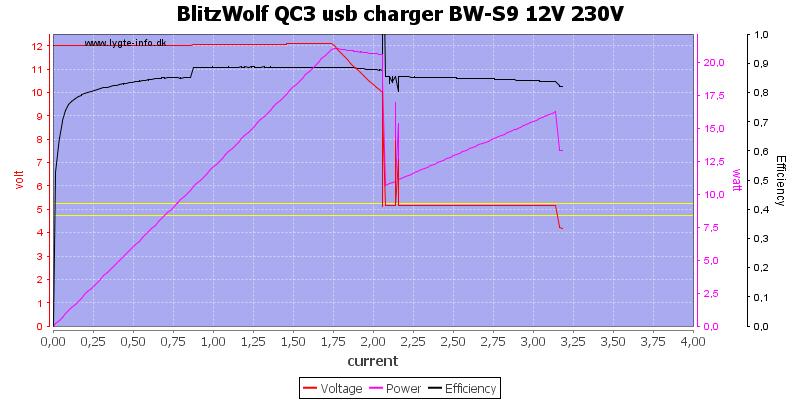 BlitzWolf%20QC3%20usb%20charger%20BW-S9%2012V%20230V%20load%20sweep