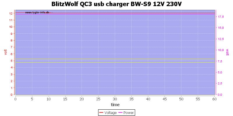 BlitzWolf%20QC3%20usb%20charger%20BW-S9%2012V%20230V%20load%20test
