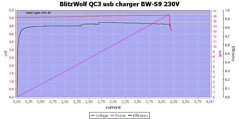 BlitzWolf%20QC3%20usb%20charger%20BW-S9%20230V%20load%20sweep