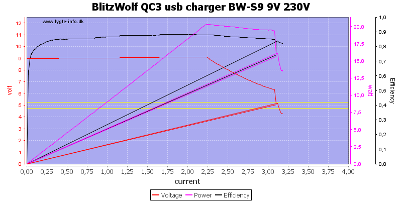 BlitzWolf%20QC3%20usb%20charger%20BW-S9%209V%20230V%20load%20sweep