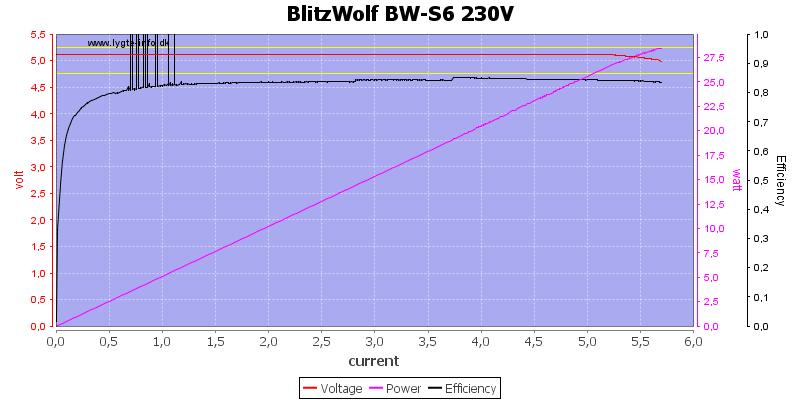 BlitzWolf%20BW-S6%20230V%20load%20sweep