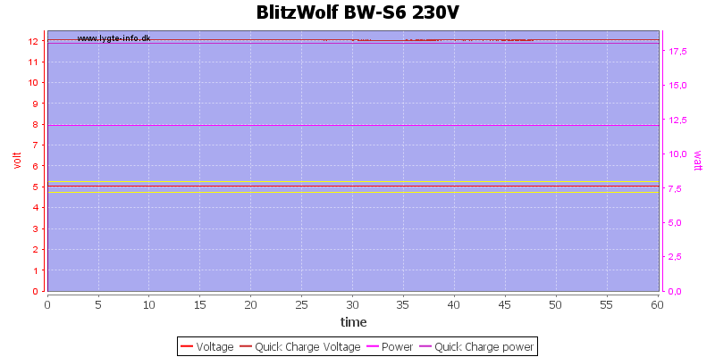 BlitzWolf%20BW-S6%20230V%20load%20test