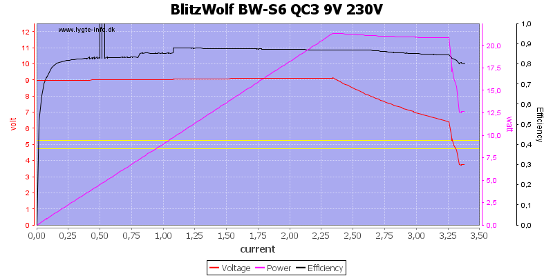 BlitzWolf%20BW-S6%20QC3%209V%20230V%20load%20sweep