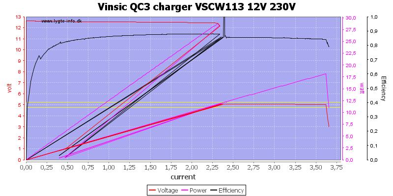 Vinsic%20QC3%20charger%20VSCW113%2012V%20230V%20load%20sweep
