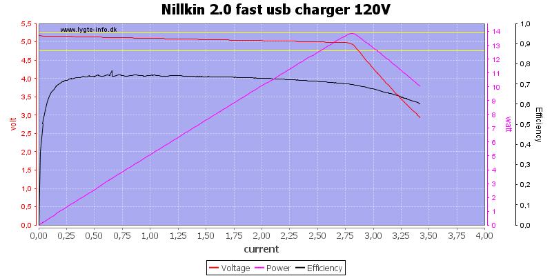 Nillkin%202.0%20fast%20usb%20charger%20120V%20load%20sweep