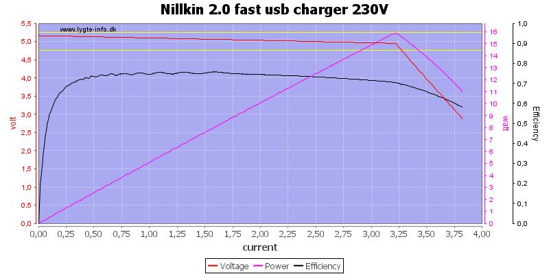 Nillkin%202.0%20fast%20usb%20charger%20230V%20load%20sweep