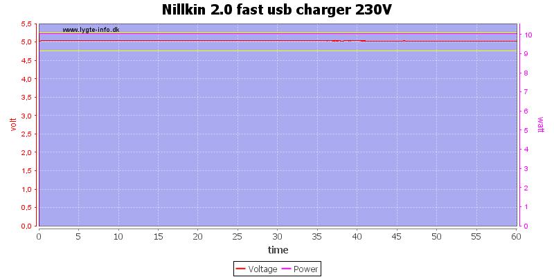 Nillkin%202.0%20fast%20usb%20charger%20230V%20load%20test