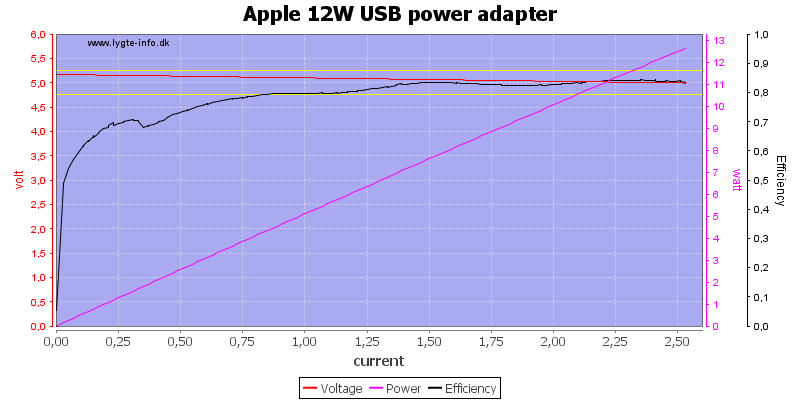Apple%2012W%20USB%20power%20adapter%20load%20sweep