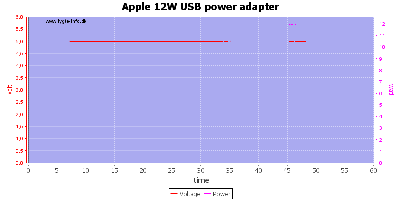 Apple%2012W%20USB%20power%20adapter%20load%20test
