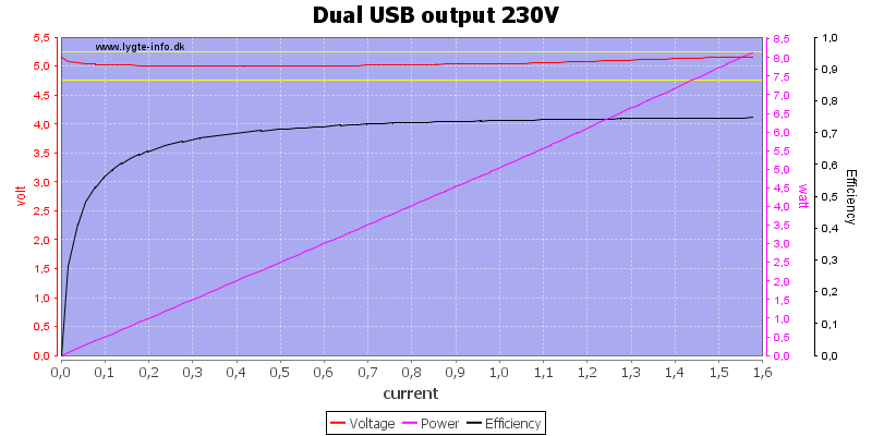 Dual%20USB%20output%20230V%20load%20sweep
