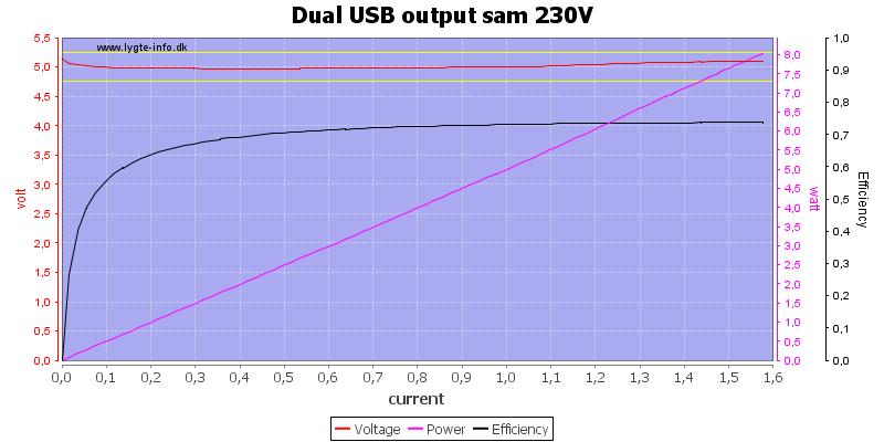 Dual%20USB%20output%20sam%20230V%20load%20sweep