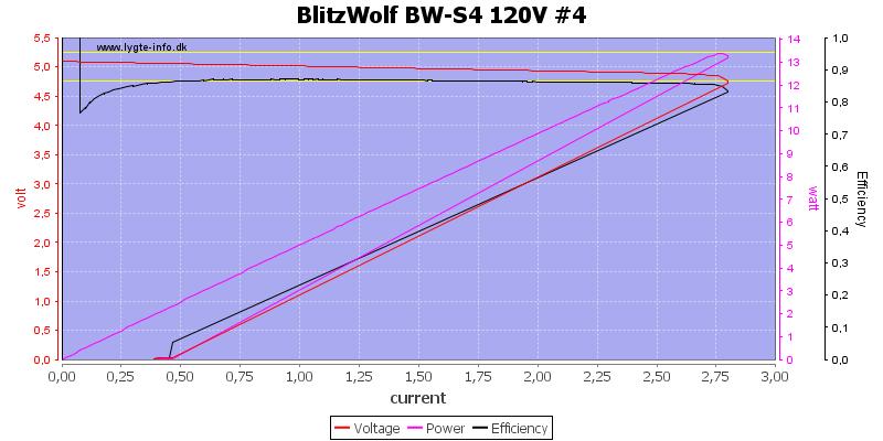 BlitzWolf%20BW-S4%20120V%20%234%20load%20sweep