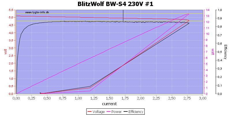 BlitzWolf%20BW-S4%20230V%20%231%20load%20sweep