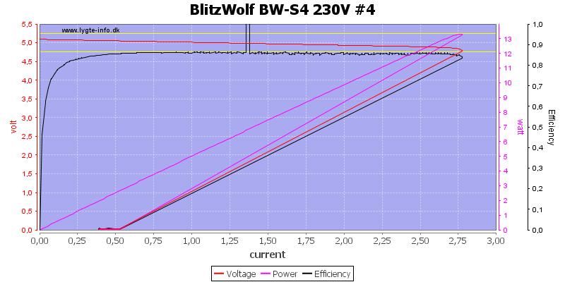 BlitzWolf%20BW-S4%20230V%20%234%20load%20sweep