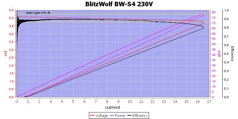 BlitzWolf%20BW-S4%20230V%20load%20sweep