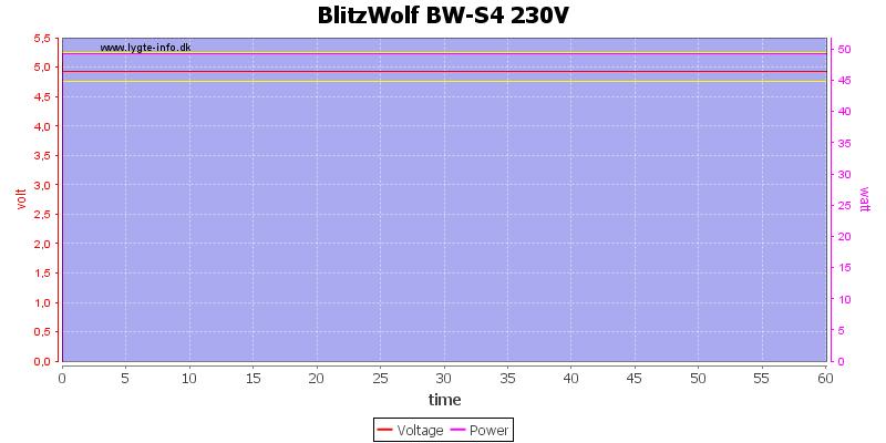 BlitzWolf%20BW-S4%20230V%20load%20test