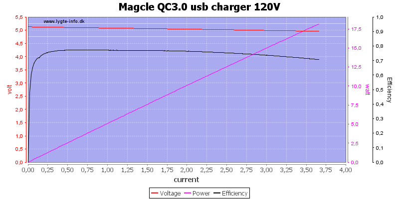 Magcle%20QC3.0%20usb%20charger%20120V%20load%20sweep