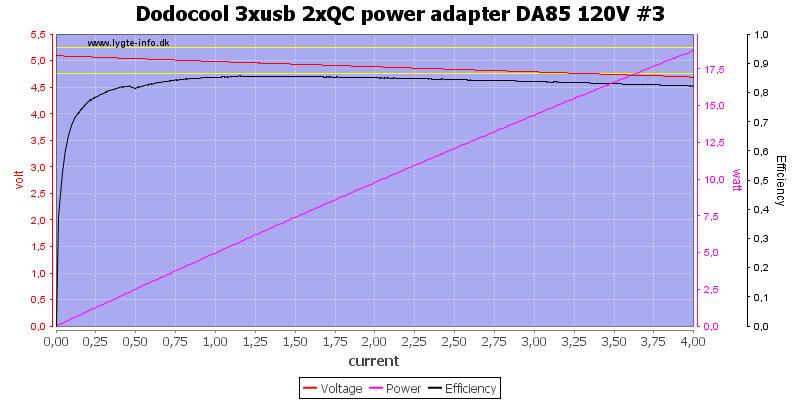 Dodocool%203xusb%202xQC%20power%20adapter%20DA85%20120V%20%233%20load%20sweep