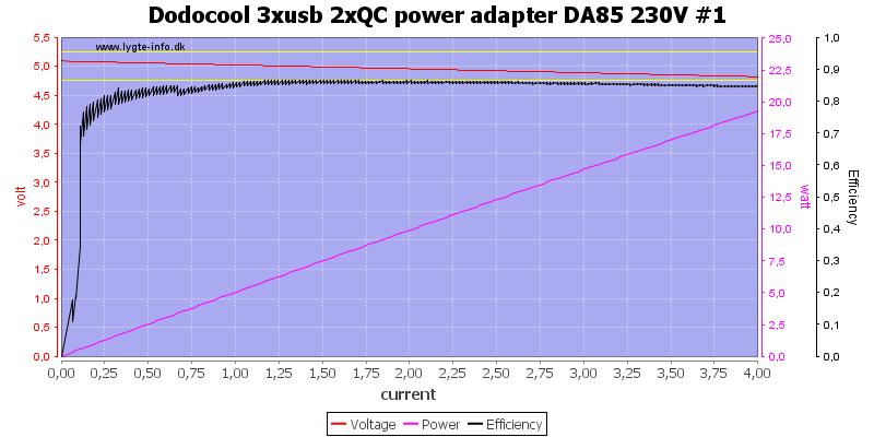 Dodocool%203xusb%202xQC%20power%20adapter%20DA85%20230V%20%231%20load%20sweep