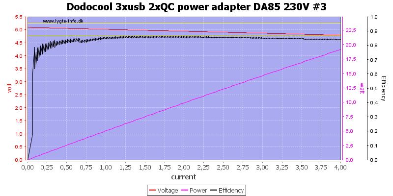 Dodocool%203xusb%202xQC%20power%20adapter%20DA85%20230V%20%233%20load%20sweep