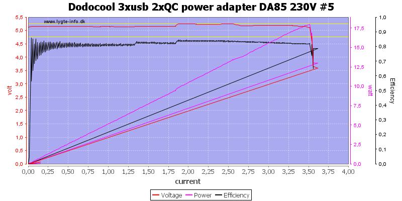 Dodocool%203xusb%202xQC%20power%20adapter%20DA85%20230V%20%235%20load%20sweep