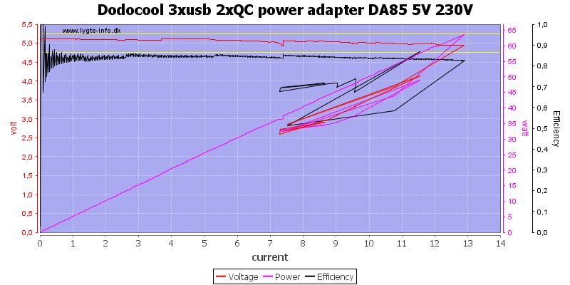Dodocool%203xusb%202xQC%20power%20adapter%20DA85%205V%20230V%20load%20sweep