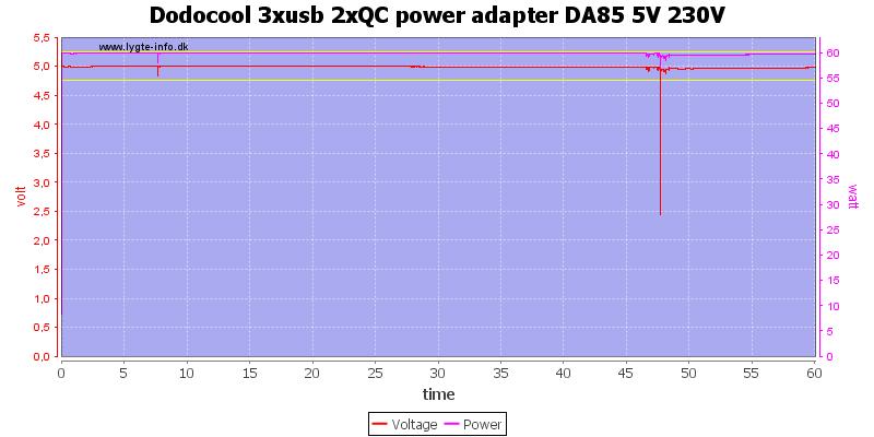 Dodocool%203xusb%202xQC%20power%20adapter%20DA85%205V%20230V%20load%20test
