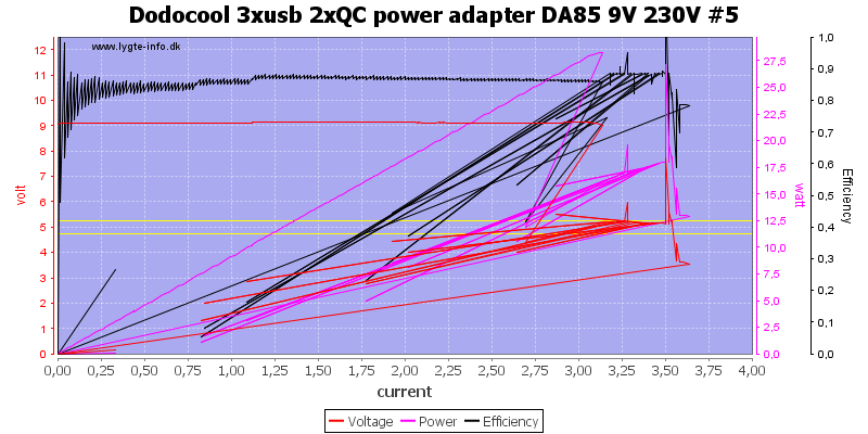 Dodocool%203xusb%202xQC%20power%20adapter%20DA85%209V%20230V%20%235%20load%20sweep