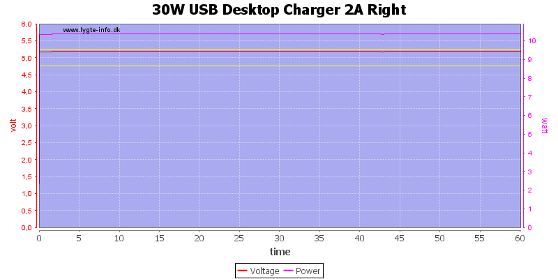 30W%20USB%20Desktop%20Charger%202A%20Right%20load%20test